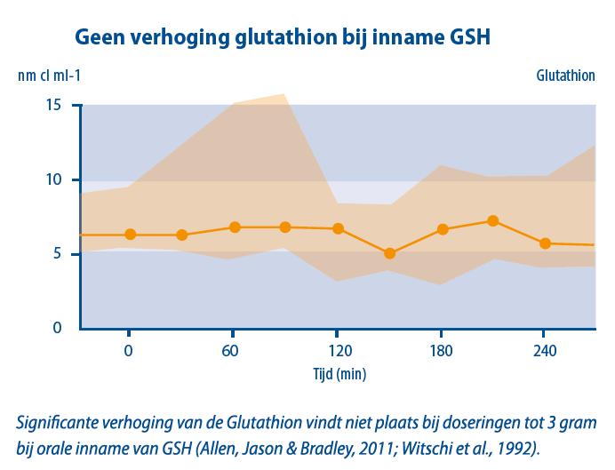 Glutathion inname